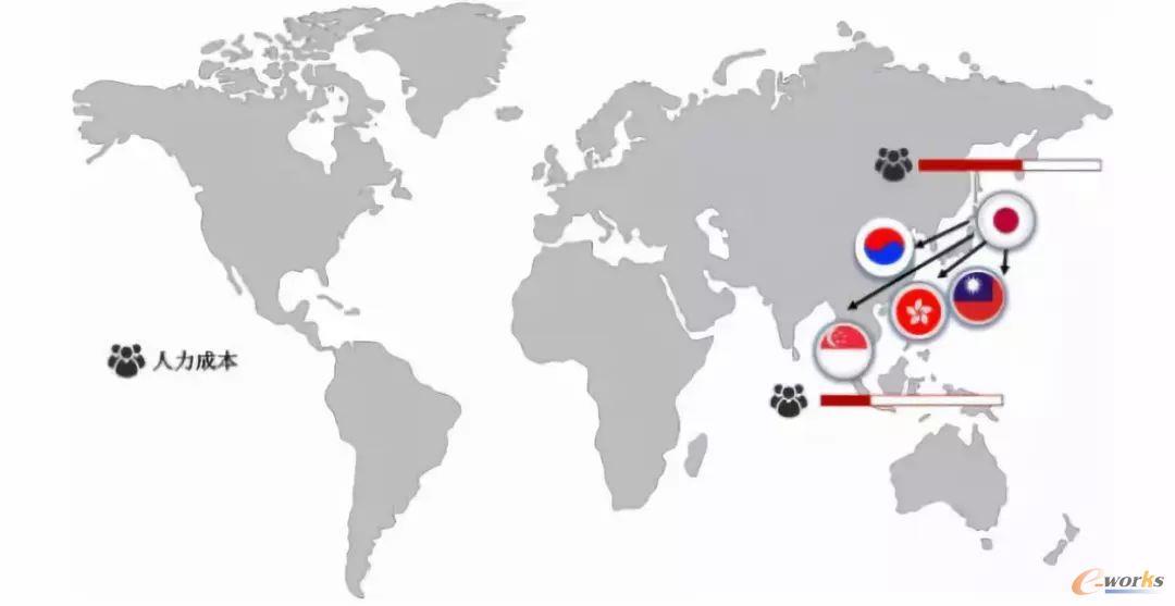 从全球制造业迁移史 看中国制造业未来走向