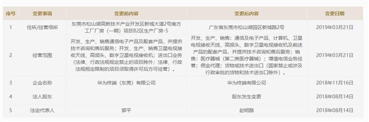 华为终端有限公司新增医疗器械销售等业务