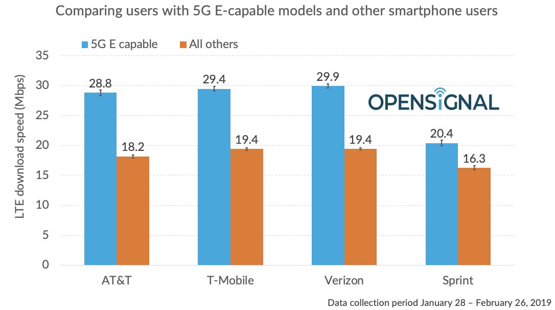 """尴尬了!美国AT&T""""5G""""网络实测速度不比4G快多少"""