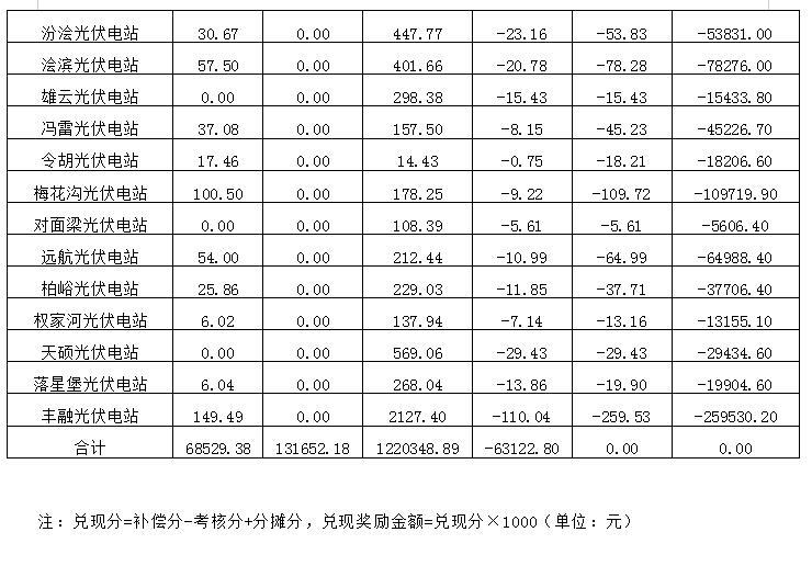 """2018年12月陕西电网""""两个细则""""考核补偿情况(光伏篇)"""