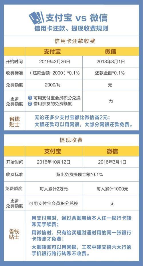 支付宝收费新规:还信用卡超过2000块要收费(附图片详情)