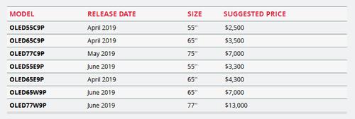 LG最新OLED电视将于四月发售 16000元起
