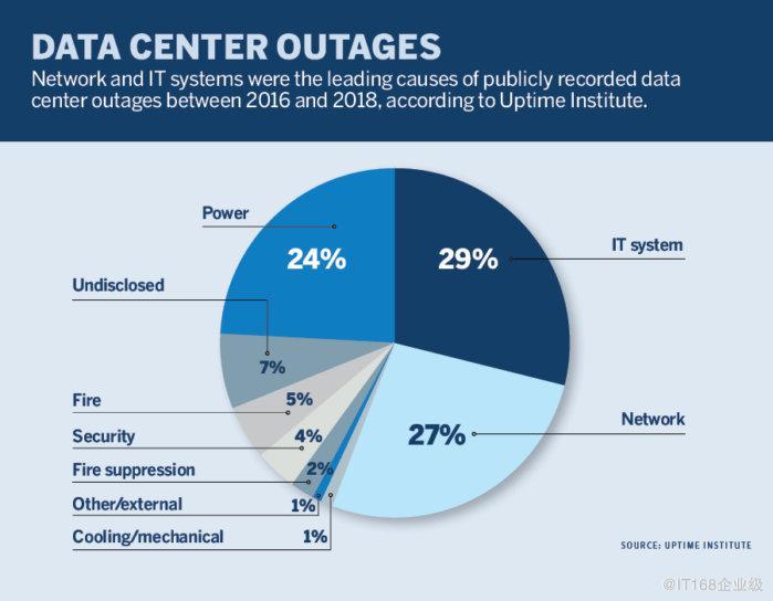 网络问题导致更多的数据中心中断