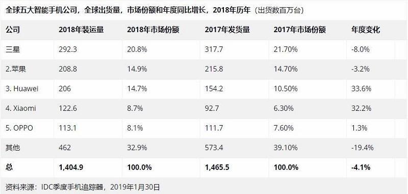 2019,国产手机生死存亡的一年