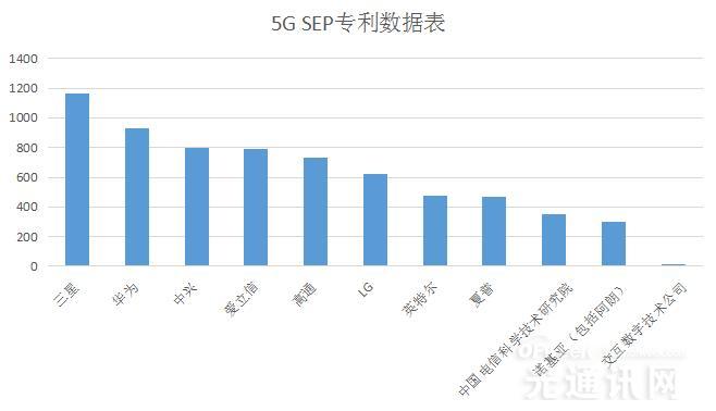 5G SEP标准排行第一的不是华为和高通 而是它