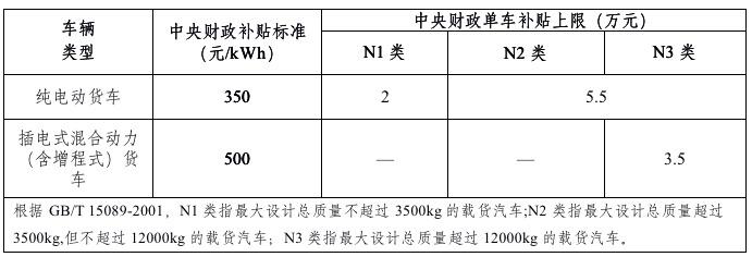 解码2019新能源车补贴新政,动力电池将迎这些要求