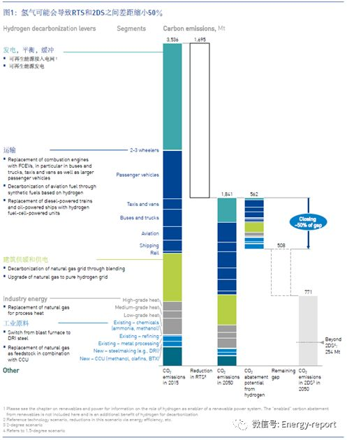 欧洲氢能路线图:欧洲金沙棋牌网站的可持续发展路径