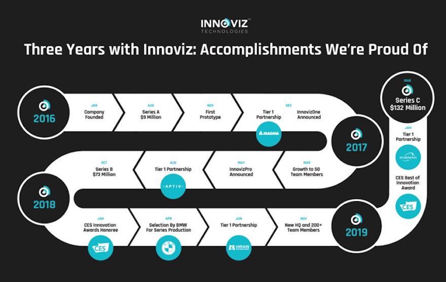 以色列创企Innoviz获1.32亿美元C轮融资 加速车规级固态激光雷达量产