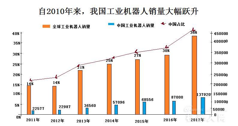 数据报告:2019年2月我国工业机器人生产达20041台