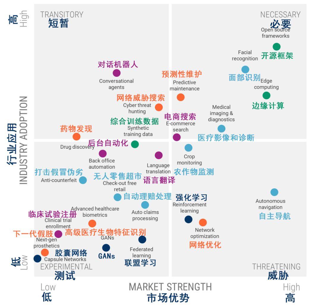 2019年全球人工智能发展的25个趋势