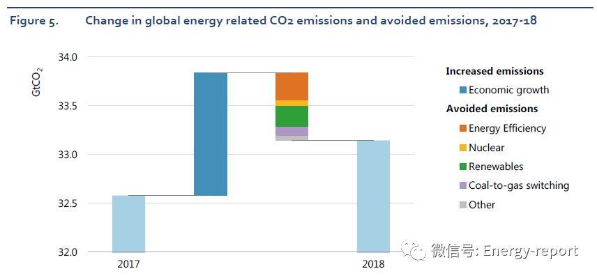 全球能源和二氧化碳现状报告2018