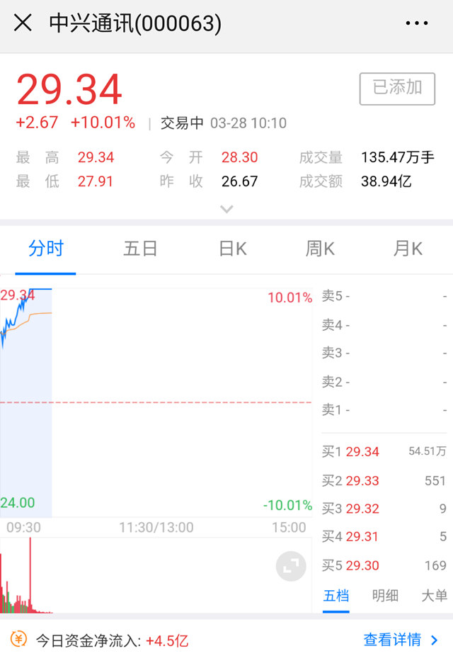 业绩报告被资本市场认可:中兴通讯A股今日涨停