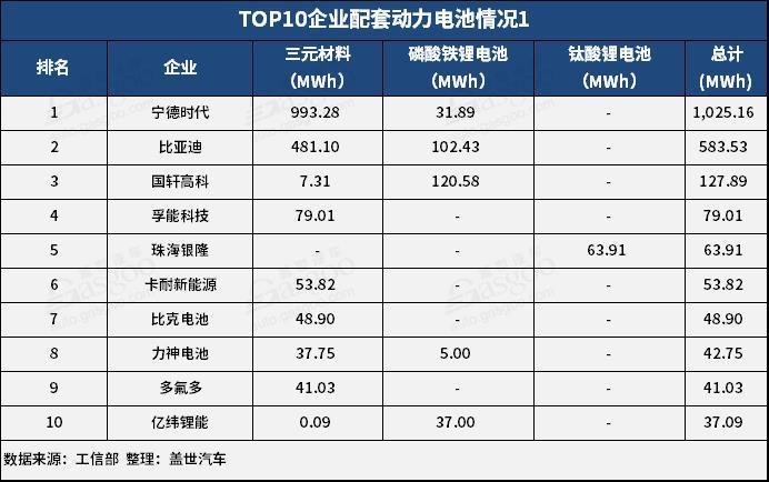 2019年2月动力电池2.25GWh,TOP10供应商装机量占比提升至93.5%