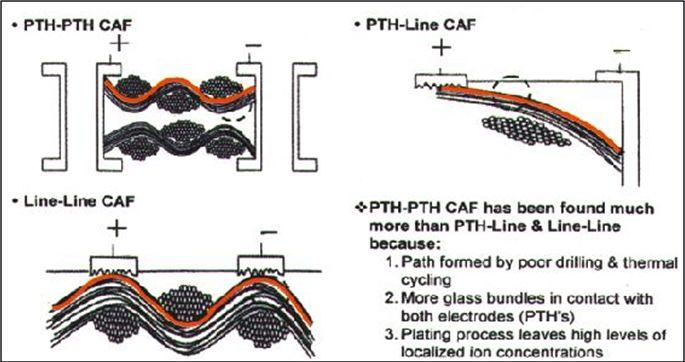印制线路板CAF失效研究