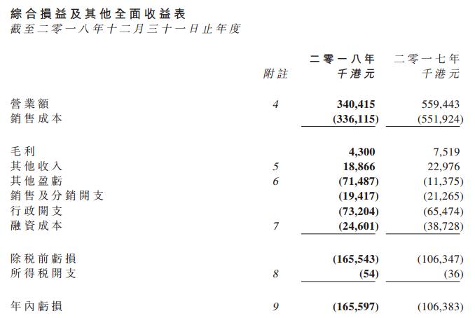 达进东方照明2018年吃亏扩年夜35.86%至1.34亿港元