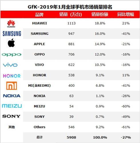 太惨!全球1月智能手机市场下滑近三分一,华为逆势大涨超三星