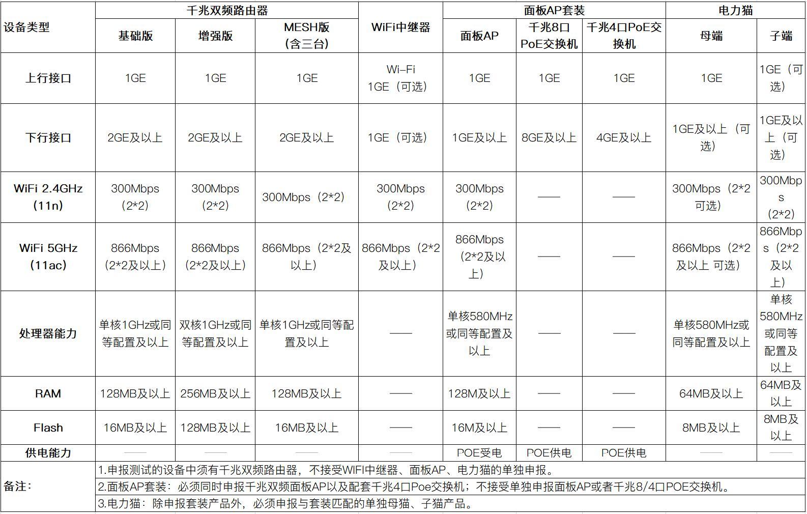 中国联通开启智慧家庭智能组网终端设备技术