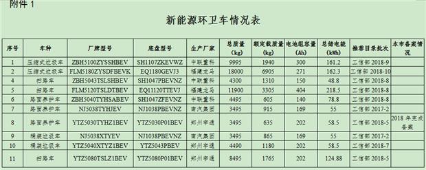 上海加强推进新能源环卫车配置工作
