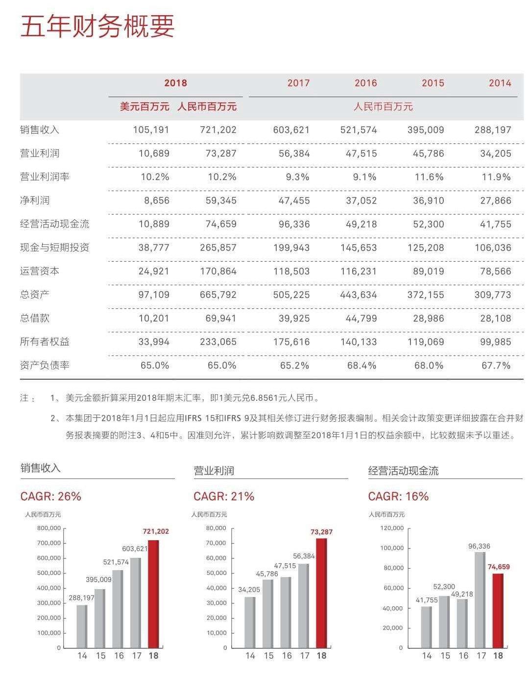 迎难而上,追求领先!华为2018年收入增长19.5%至7212亿元 研发投入超千亿