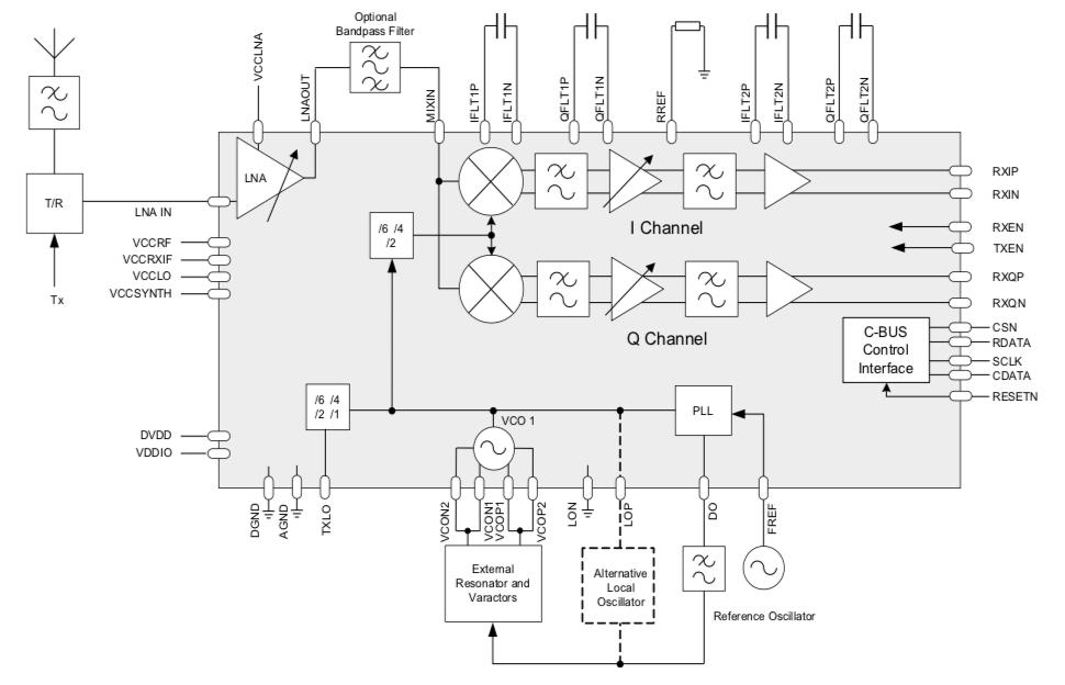 使用近零中频改善直接变换接收器