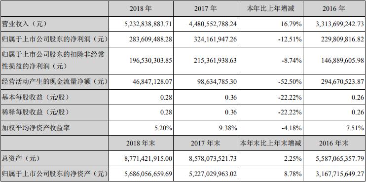 华工科技2018年营收52亿元 净利润下降12.5%