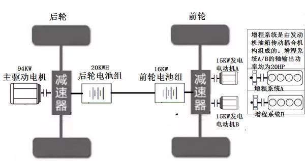 发展LY混动车不需建设充电桩,一个充电桩都不需要