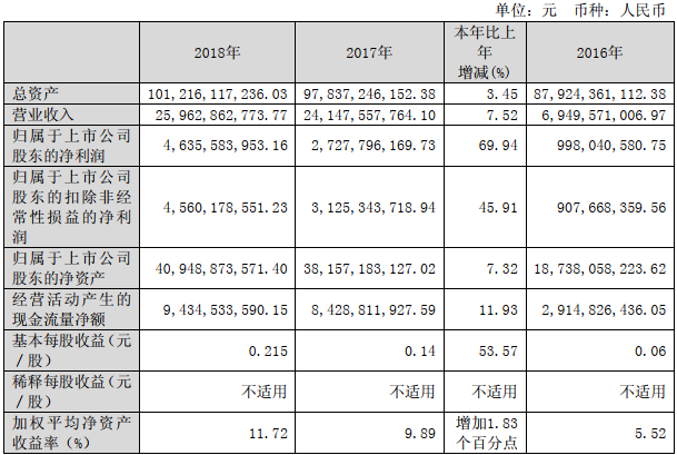 洛阳钼业2018年净利46亿元 刚果(金)铜钴产量创历史性新高