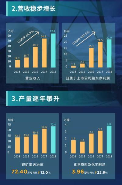图解天齐锂业2018财报:锂矿产量同增12% 营收同增14%