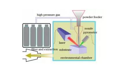 超音速激光沉积有望成为一种新的增材制造技术