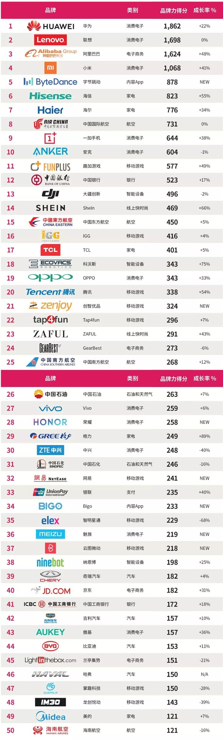 中国出海品牌50强是这么回事?中国出海品牌50强具体详情一览
