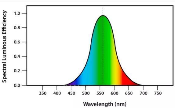 邦纳绿光LED照明灯助力瑕疵检测