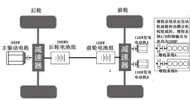 LY混动车构成的微电网,是一种新的分布式能源