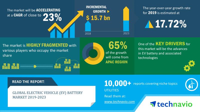 全球电动汽车电池市场规模将增加157亿美元