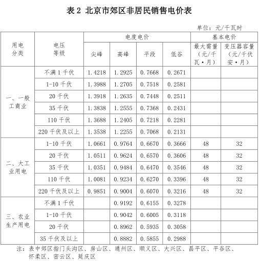 北京:一般工商业销售电价下调0.93分