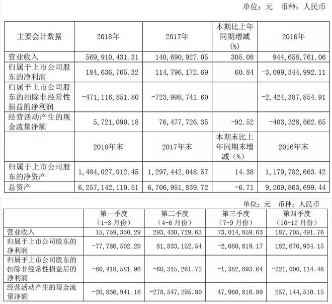 华锐风电2018净利同比增60.84% 新增装机5.75万千瓦