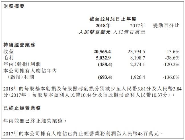 产品价格腰斩 保利协鑫2018年亏损6.9亿