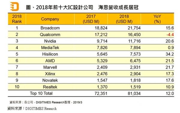 2018全球芯片设计公司排名:高通第二 华为海思超AMD