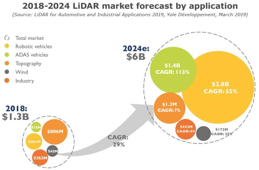 激光雷达市场是否正在进入合理发展轨道?