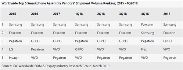三星坐稳全球智能手机最大生产工厂:OV紧随以后