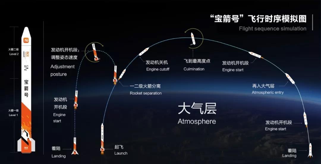 """用火箭送快递?淘宝宣布联合蓝箭航天起启动""""宝箭""""计划"""