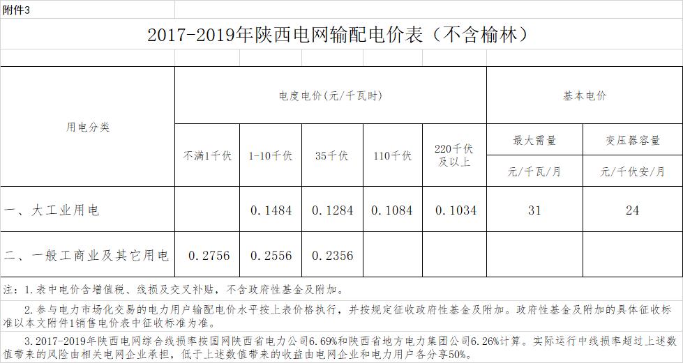 陕西:一般工商业用电价平均降2.18分