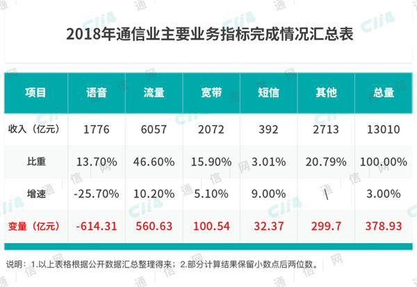 中国移动没落了?市场份额明显下滑