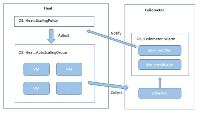 深度解码超实用的OpenStack Heat