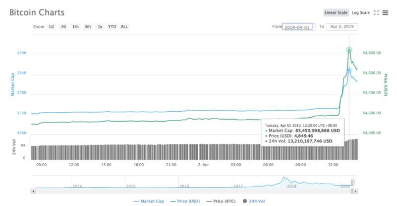 比特币涨了是怎么回事?比特币涨了多少幅度?具体详情一览