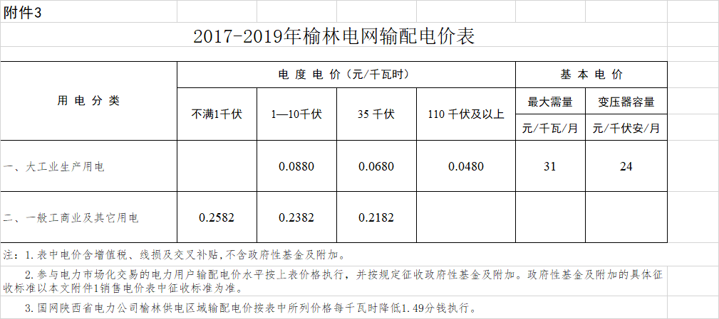 榆林:一般工商业用电价格降低3.33分