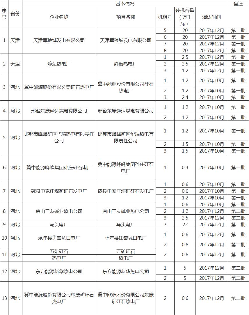 华北监管局拟注销13家企业淘汰煤电机组电力业务许可