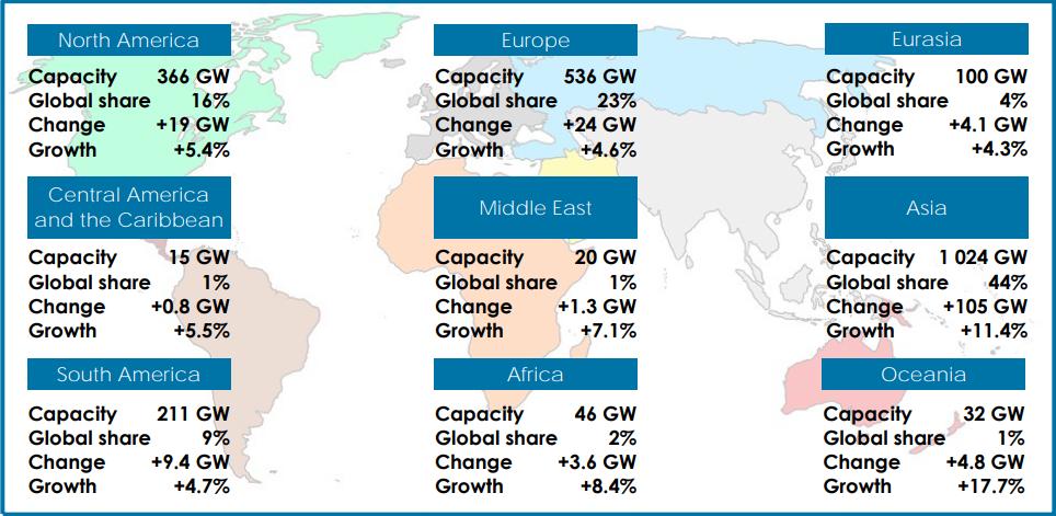 2018年可再生能源发电量占电力总量达1/3