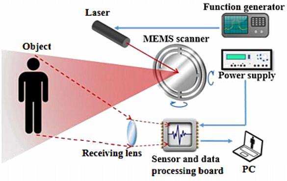 2019年会成为MEMS激光雷达技术路线元年吗?