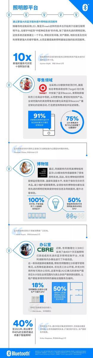 """一张信息图告诉你""""照明即平台""""的意义"""
