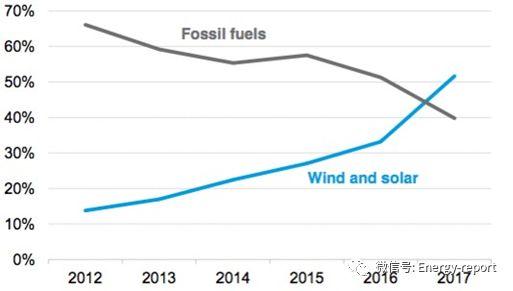 丸红公司情况更新—持续存在的煤电风险